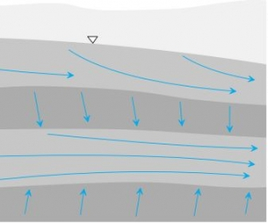 Direction and Velocity of Groundwater